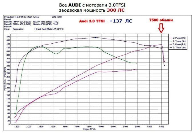 Классический седан с характером спорт кара – именно так можно назвать Audi A6 3.0TFSI после чип тюнинга. В этом двигателе, где в качестве нагнетателя установлен двух роторный компрессор Eaton, скрыт огромный потенциал.