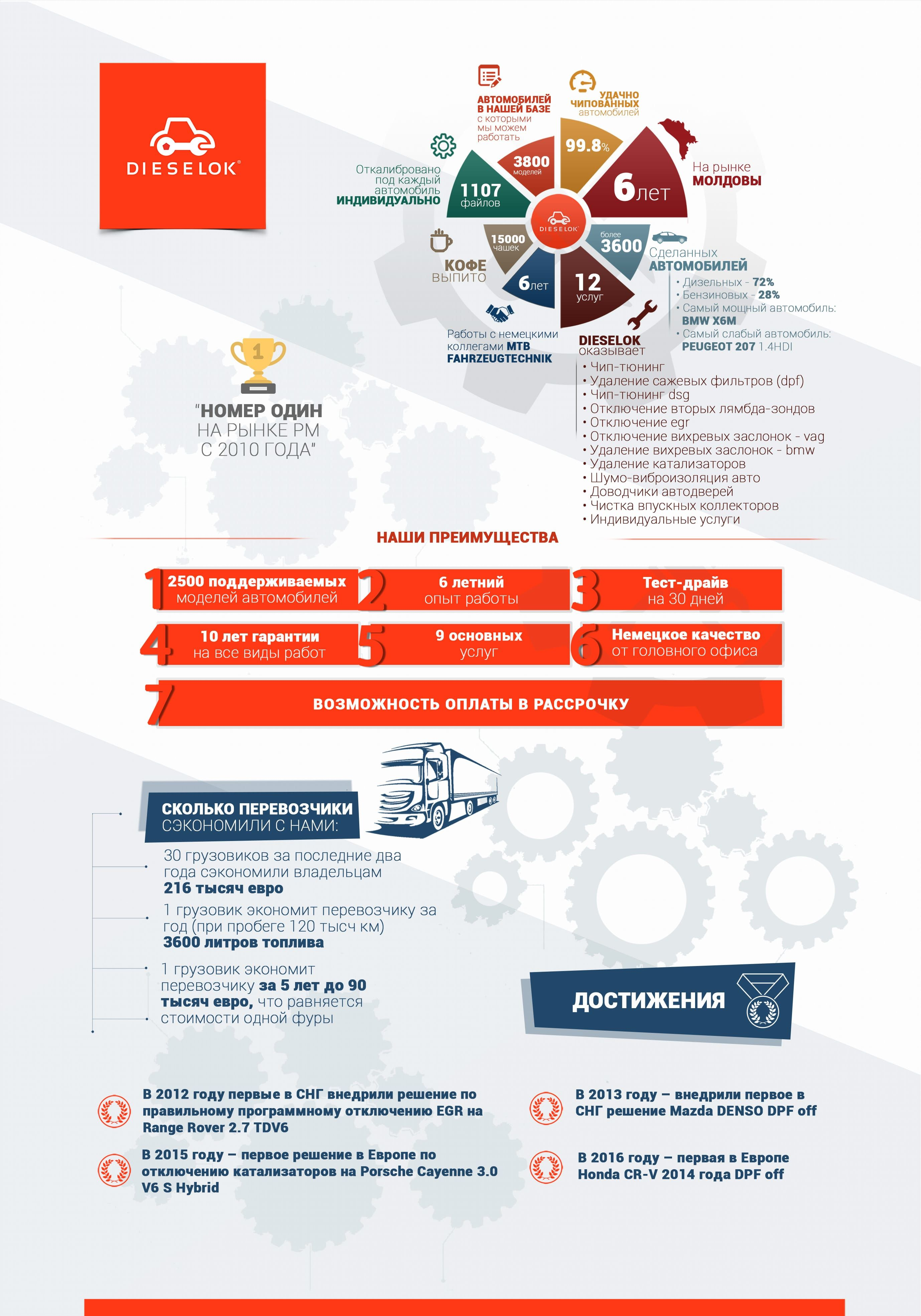 Infograph DIESELOK banner