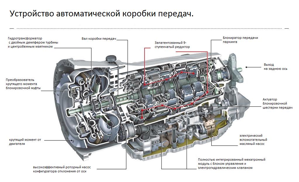 Схема автоматической коробки передач.